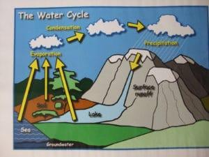 Dessin illustrant le cycle de l'eau